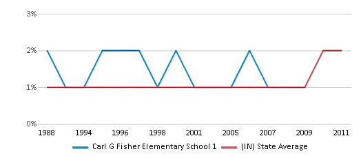 This chart display the percentage of Asian students in Carl G Fisher Elementary School 1 and the percentage of Asian public school students in Indiana by year, with the latest 2010-11 school year data.