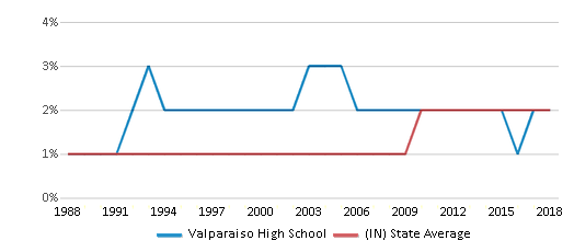 This chart display the percentage of Asian students in Valparaiso High School and the percentage of Asian public school students in Indiana by year, with the latest 2017-18 school year data.