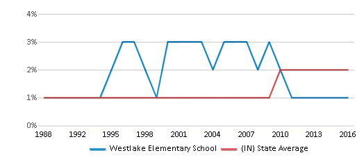 This chart display the percentage of Asian students in Westlake Elementary School and the percentage of Asian public school students in Indiana by year, with the latest 2015-16 school year data.