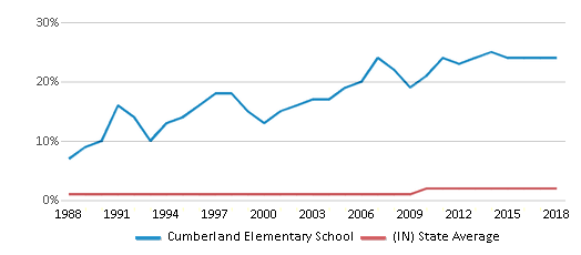 This chart display the percentage of Asian students in Cumberland Elementary School and the percentage of Asian public school students in Indiana by year, with the latest 2017-18 school year data.