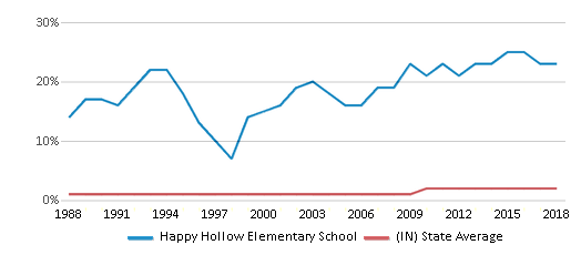This chart display the percentage of Asian students in Happy Hollow Elementary School and the percentage of Asian public school students in Indiana by year, with the latest 2017-18 school year data.