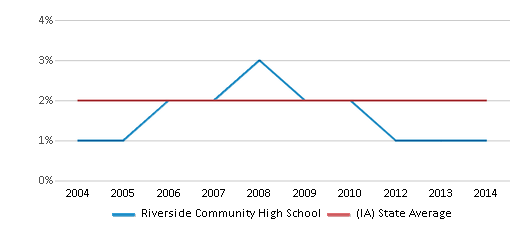 This chart display the percentage of Asian students in Riverside Community High School and the percentage of Asian public school students in Iowa by year, with the latest 2013-14 school year data.