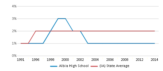 This chart display the percentage of Asian students in Albia High School and the percentage of Asian public school students in Iowa by year, with the latest 2013-14 school year data.