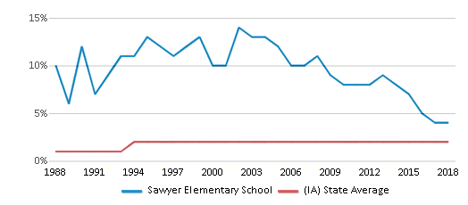 This chart display the percentage of Asian students in Sawyer Elementary School and the percentage of Asian public school students in Iowa by year, with the latest 2017-18 school year data.