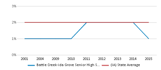 This chart display the percentage of Asian students in Battle Creek-ida Grove Senior High School and the percentage of Asian public school students in Iowa by year, with the latest 2014-15 school year data.