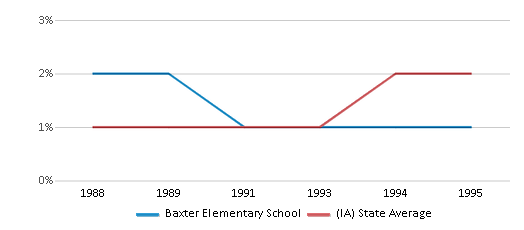 This chart display the percentage of Asian students in Baxter Elementary School and the percentage of Asian public school students in Iowa by year, with the latest 1994-95 school year data.