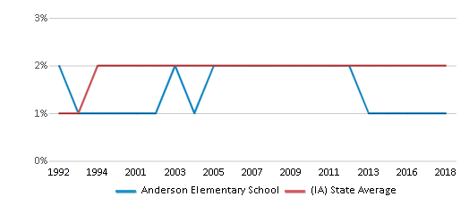 This chart display the percentage of Asian students in Anderson Elementary School and the percentage of Asian public school students in Iowa by year, with the latest 2017-18 school year data.
