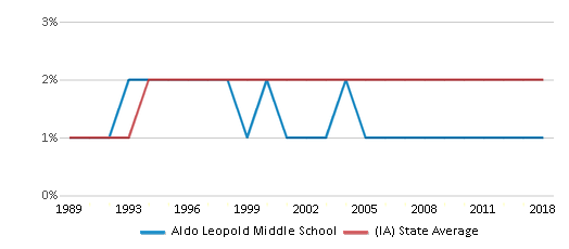 This chart display the percentage of Asian students in Aldo Leopold Middle School and the percentage of Asian public school students in Iowa by year, with the latest 2017-18 school year data.