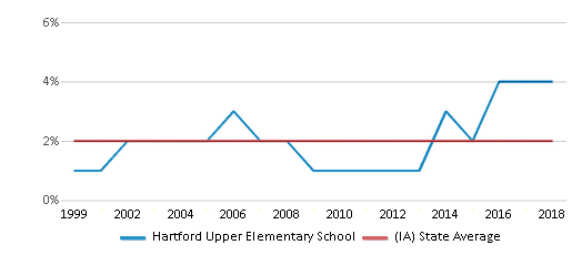 This chart display the percentage of Asian students in Hartford Upper Elementary School and the percentage of Asian public school students in Iowa by year, with the latest 2017-18 school year data.