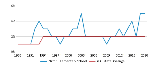 This chart display the percentage of Asian students in Nixon Elementary School and the percentage of Asian public school students in Iowa by year, with the latest 2017-18 school year data.