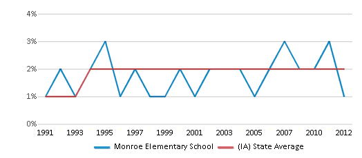 This chart display the percentage of Asian students in Monroe Elementary School and the percentage of Asian public school students in Iowa by year, with the latest 2011-12 school year data.