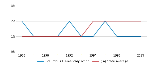 This chart display the percentage of Asian students in Columbus Elementary School and the percentage of Asian public school students in Iowa by year, with the latest 2012-13 school year data.