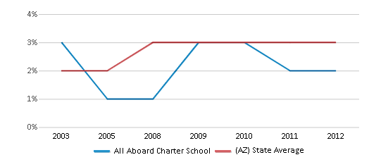 This chart display the percentage of Asian students in All Aboard Charter School and the percentage of Asian public school students in Arizona by year, with the latest 2011-12 school year data.