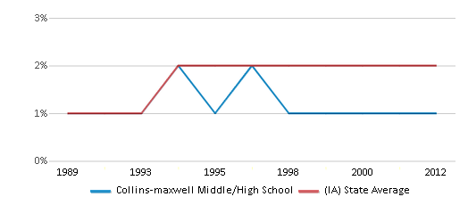 This chart display the percentage of Asian students in Collins-maxwell Middle/High School and the percentage of Asian public school students in Iowa by year, with the latest 2011-12 school year data.