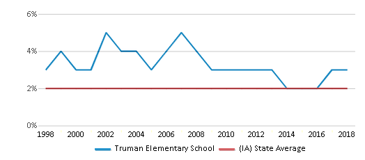 This chart display the percentage of Asian students in Truman Elementary School and the percentage of Asian public school students in Iowa by year, with the latest 2017-18 school year data.