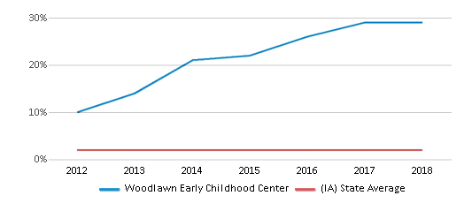 This chart display the percentage of Asian students in Woodlawn Early Childhood Center and the percentage of Asian public school students in Iowa by year, with the latest 2017-18 school year data.