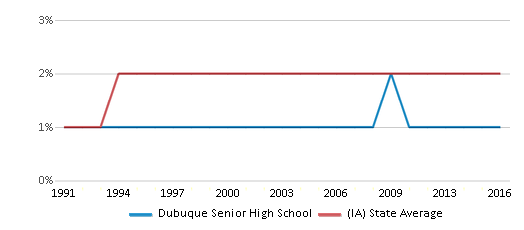 This chart display the percentage of Asian students in Dubuque Senior High School and the percentage of Asian public school students in Iowa by year, with the latest 2015-16 school year data.
