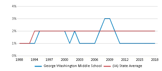 This chart display the percentage of Asian students in George Washington Middle School and the percentage of Asian public school students in Iowa by year, with the latest 2017-18 school year data.