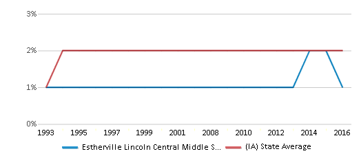 This chart display the percentage of Asian students in Estherville Lincoln Central Middle School and the percentage of Asian public school students in Iowa by year, with the latest 2015-16 school year data.