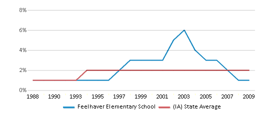 This chart display the percentage of Asian students in Feelhaver Elementary School and the percentage of Asian public school students in Iowa by year, with the latest 2008-09 school year data.