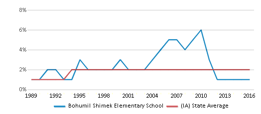This chart display the percentage of Asian students in Bohumil Shimek Elementary School and the percentage of Asian public school students in Iowa by year, with the latest 2015-16 school year data.