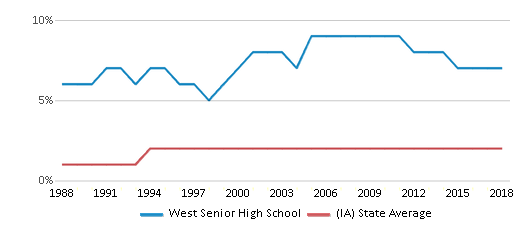 This chart display the percentage of Asian students in West Senior High School and the percentage of Asian public school students in Iowa by year, with the latest 2017-18 school year data.