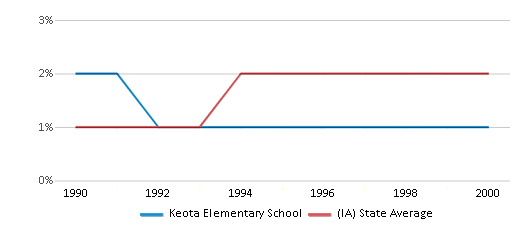 This chart display the percentage of Asian students in Keota Elementary School and the percentage of Asian public school students in Iowa by year, with the latest 1999-00 school year data.