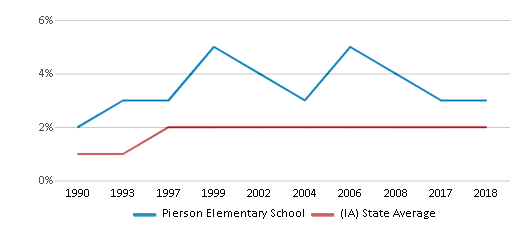 This chart display the percentage of Asian students in Pierson Elementary School and the percentage of Asian public school students in Iowa by year, with the latest 2017-18 school year data.