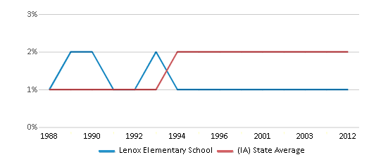 This chart display the percentage of Asian students in Lenox Elementary School and the percentage of Asian public school students in Iowa by year, with the latest 2011-12 school year data.