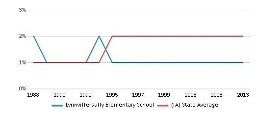 This chart display the percentage of Asian students in Lynnville-sully Elementary School and the percentage of Asian public school students in Iowa by year, with the latest 2012-13 school year data.