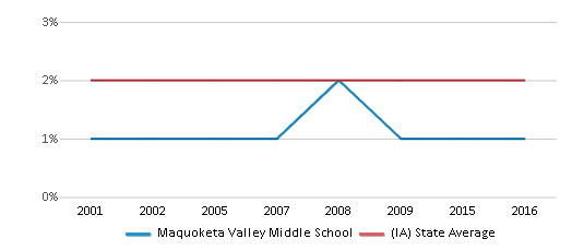 This chart display the percentage of Asian students in Maquoketa Valley Middle School and the percentage of Asian public school students in Iowa by year, with the latest 2015-16 school year data.