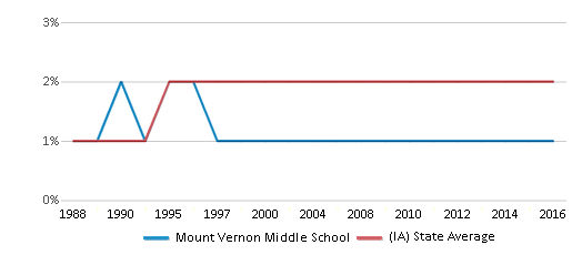This chart display the percentage of Asian students in Mount Vernon Middle School and the percentage of Asian public school students in Iowa by year, with the latest 2015-16 school year data.