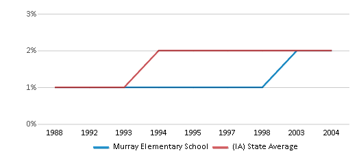 This chart display the percentage of Asian students in Murray Elementary School and the percentage of Asian public school students in Iowa by year, with the latest 2003-04 school year data.