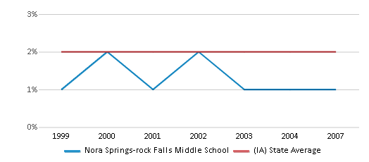 This chart display the percentage of Asian students in Nora Springs-rock Falls Middle School and the percentage of Asian public school students in Iowa by year, with the latest 2006-07 school year data.