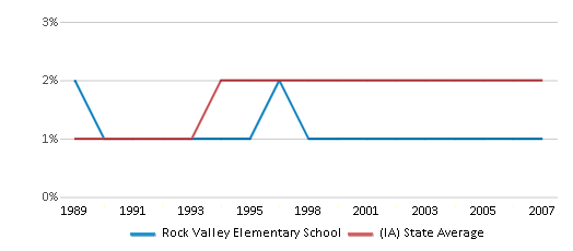 This chart display the percentage of Asian students in Rock Valley Elementary School and the percentage of Asian public school students in Iowa by year, with the latest 2006-07 school year data.