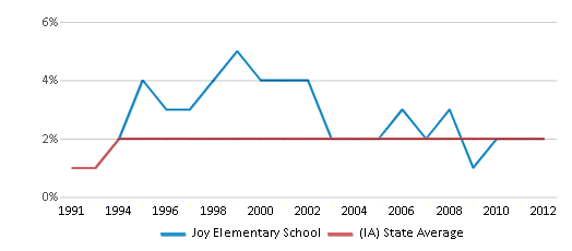 This chart display the percentage of Asian students in Joy Elementary School and the percentage of Asian public school students in Iowa by year, with the latest 2011-12 school year data.