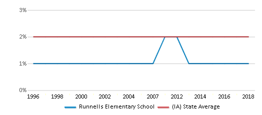 This chart display the percentage of Asian students in Runnells Elementary School and the percentage of Asian public school students in Iowa by year, with the latest 2017-18 school year data.