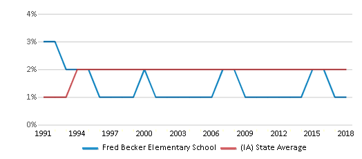 This chart display the percentage of Asian students in Fred Becker Elementary School and the percentage of Asian public school students in Iowa by year, with the latest 2017-18 school year data.
