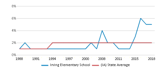 This chart display the percentage of Asian students in Irving Elementary School and the percentage of Asian public school students in Iowa by year, with the latest 2017-18 school year data.