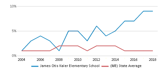 This chart display the percentage of Asian students in James Otis Kaler Elementary School and the percentage of Asian public school students in Maine by year, with the latest 2017-18 school year data.