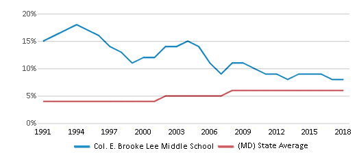This chart display the percentage of Asian students in Col. E. Brooke Lee Middle School and the percentage of Asian public school students in Maryland by year, with the latest 2017-18 school year data.