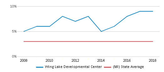 This chart display the percentage of Asian students in Wing Lake Developmental Center and the percentage of Asian public school students in Michigan by year, with the latest 2017-18 school year data.