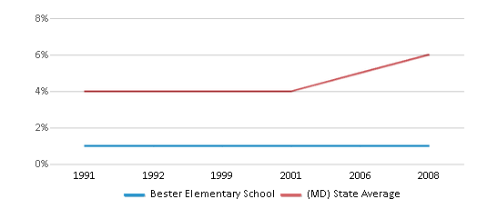 This chart display the percentage of Asian students in Bester Elementary School and the percentage of Asian public school students in Maryland by year, with the latest 2007-08 school year data.
