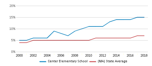 This chart display the percentage of Asian students in Center Elementary School and the percentage of Asian public school students in Massachusetts by year, with the latest 2017-18 school year data.