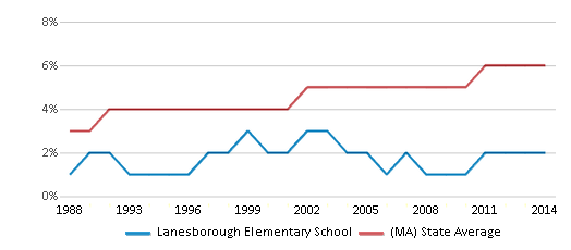 This chart display the percentage of Asian students in Lanesborough Elementary School and the percentage of Asian public school students in Massachusetts by year, with the latest 2013-14 school year data.