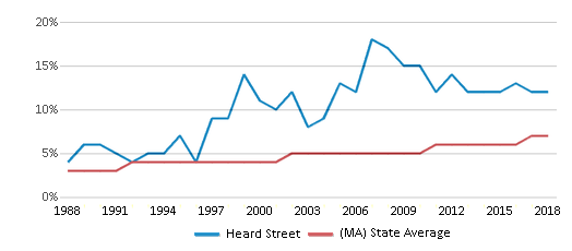 This chart display the percentage of Asian students in Heard Street and the percentage of Asian public school students in Massachusetts by year, with the latest 2017-18 school year data.
