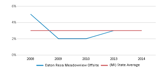 This chart display the percentage of Asian students in Eaton Resa Meadowview Offsite and the percentage of Asian public school students in Michigan by year, with the latest 2013-14 school year data.