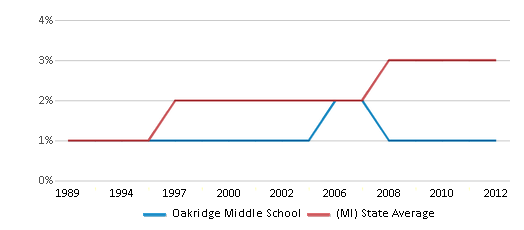 This chart display the percentage of Asian students in Oakridge Middle School and the percentage of Asian public school students in Michigan by year, with the latest 2011-12 school year data.