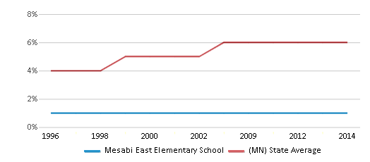 This chart display the percentage of Asian students in Mesabi East Elementary School and the percentage of Asian public school students in Minnesota by year, with the latest 2013-14 school year data.