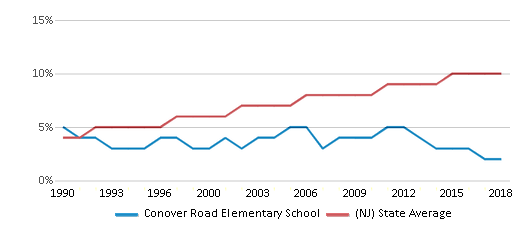 This chart display the percentage of Asian students in Conover Road Elementary School and the percentage of Asian public school students in New Jersey by year, with the latest 2017-18 school year data.